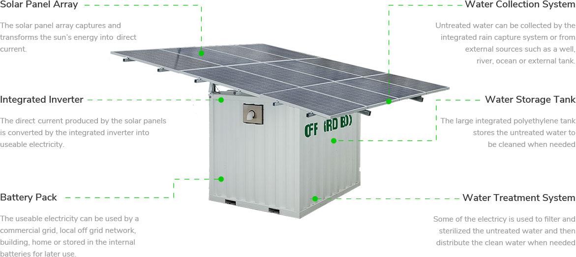 Offgrid Box, la scatola che produce energia solare e purifica l'acqua